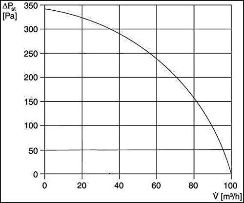 Maico Ventilator ER 100 H Ventilator f/ür innenliegende B/äder und K/üchen 4012799841340