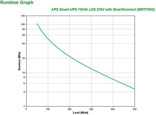 Black Uninterruptible Power Supply 750 VA APC SMT750IC Smart-UPS SMT-SmartConnect Cloud enabled, 6 Outlets IEC-C13