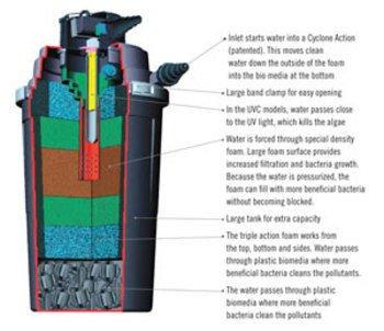 UltraKlean Pressure Filter Replacement Parts 24 watt Replacement Bulb with Ballast - ()