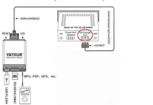 41nU D7HlKL yatour digital mp3 music cd changer adapter usb sd aux for volvo volvo hu-803 wiring diagram at gsmx.co