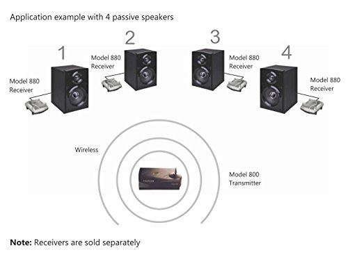 Multichannel Wireless Audio Transmitter for making Surround Speakers Wireless - Model 800, Transmits 4 Audio Channels, 300' range, Connects to any Audio Source, Better-than Bluetooth Digital Wireless by Amphony (Image #1)