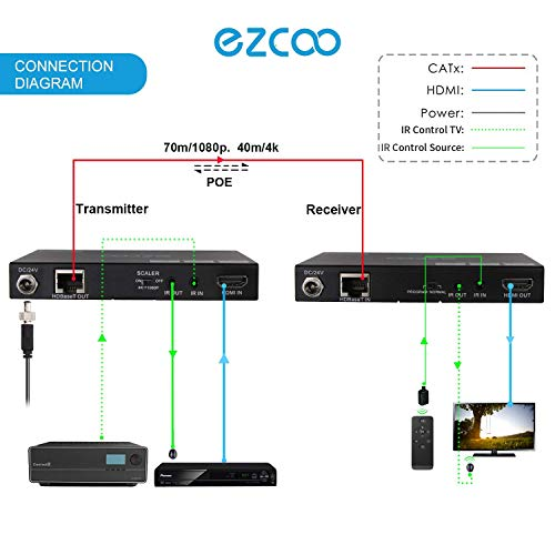 EZCOO HDMI 2.0 Extender HDBaseT 4K 130ft/1080P 230ft, Uncompressed 4K 60Hz 4:4:4 18G HDR Dolby Vision,HDCP 2.2 via Cat5e/6a no lag,Dolby Atmos & DTS:X, Two Way PoE+IR,CEC,Auto EDID,HDMI Down Scaler