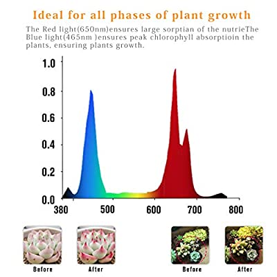 Led Plant Grow Lights 45W 225 LEDs Growing Lamps for Indoor Plants Red Blue Spectrum Hanging Kits Hydroponic Aquatic Germination,Vegetative Flowering Succulents LED Grow Bulbs