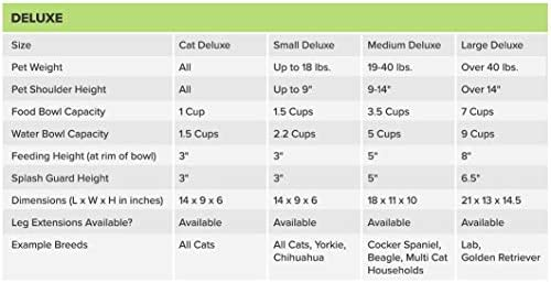 41oHifR66VL. AC - Neater Pet Brands - Neater Feeder Deluxe Dog And Cat Variations And Colors