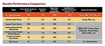 BZ 3D V6 Nozzle 0.4//0.6 Brass//Hardened Steel M6 1.75MM Filament for V6 J-Head Hotend Extruder Compatible with V6 Heat Block Support PT100 V6 Block 0.4 Hardened Steel 2 PCS
