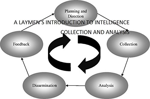 A LAYMEN'S INTRODUCTION TO INTELLIGENCE COLLECTION AND ANALYSIS Kindle Edition