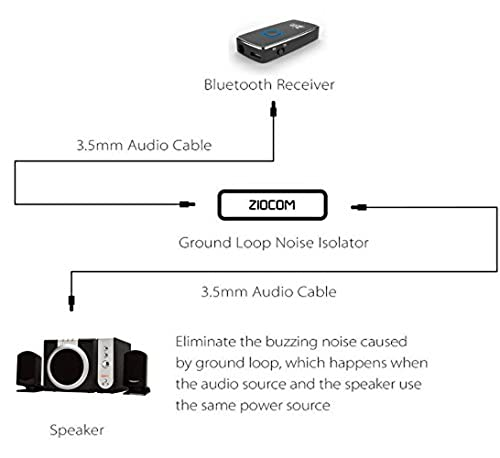Eliminate the Buzzing Noise Completely while Playing Music Ziocom Ground Loop Noise Isolator for your Car Audio System//Home Stereo with 3.5mm Audio Cable