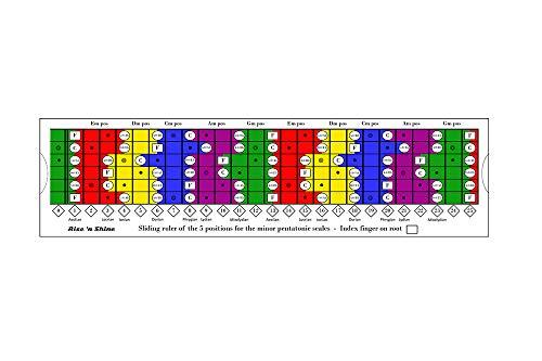 Sliding Ruler – Magic tool for the practice of PENTATONIC, DIATONIC and MODE scales/Pentatonic Sliding Ruler for Guitar: The essential tool for ALL Guitarists