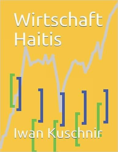 Wirtschaft Haitis