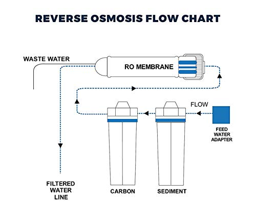 ❥ 3 Stage - Hydroponics Reverse Osmosis Water Filtration System | 75 GPD | Plant Growth Hydroponic System 5