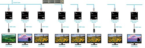 Mirage 8x16 1080p HDMI Over IP (HDIP) Matrix up to 384 ft with IOS and Android Complete Solution with tablet and phone app