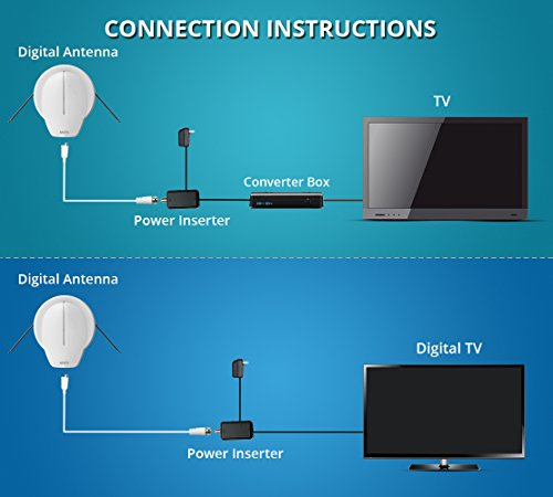 Digital Amplified Hdtv Antenna With 360 Degree Omni