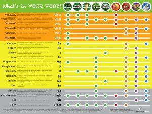 Nutrition Education Store Eat Your Vitamins Poster - Vitamin and Mineral Chart Poster