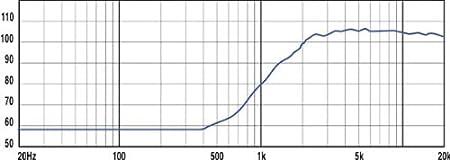 Hocht/öner HP Lautsprecher Eminence apt-80/ 80//° Konisch