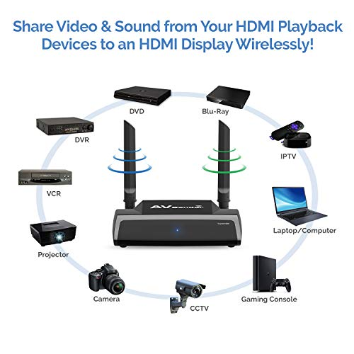 Wireless HDMI Transmitter and Receiver -TRM245 HD Extender Kit -2.4/5GHz Sender Isolated WiFi -1080P Video/Audio/IR Remote Signal Range Extension for Cable Box/Computer/PC-Projector/Monitor/TV Display by Tupavco (Image #2)