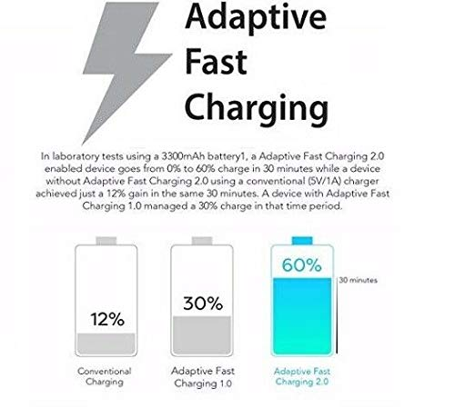 with Quick Charge Wall+Car+MicroUSB Cable gives 2x faster charging! 2014 Adaptive Fast 15W Kit for Dell Venue 8 White