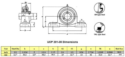Big Bearing UCP201-08 Pillow Block Bearing, 1/2'' Shaft Size, 5'' Length, 1.46'' Width, 2.51'' Height, Cast Iron Housing