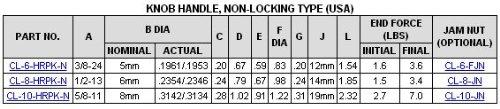 CL-10-HRPK-N Carr Lane Manufacturing Hand-Retractable Plunger, Knob Handle, Non-Locking Type: Thread 5/8-11 by Carr Lane Manufacturing (Image #2)
