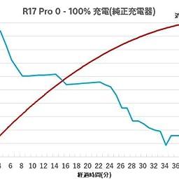 Amazon Oppo R17 Pro ミストグラデーション 日本正規代理店品 Cph1877 Mg 家電 カメラ オンライン通販