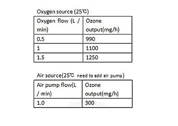 Cgoldenwall 1/knt-24/uso commerciale Timing ozono generatore laboratorio purificatore d aria acqua disinfezione ozono Machine macchina per il pane 100/V-240/V 1000/MG//h 110V