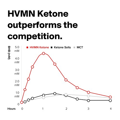 HVMN Ketone Ester - Exogenous Ketone Drink & Supplement For Endurance, Rapid Ketosis, Keto Diet, Fasting, Energy From Exogenous BHB - 12Count by HVMN (Image #4)