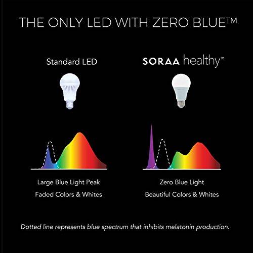 SORAA-Healthy-For-Better-Sleep-A19-LED-Dimmable-600-Lumen-Soft-White-2700K-60-Watt-Equivalent-Light-Bulb-No-Buzz-E26-Medium-Base