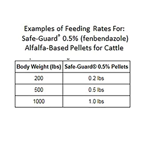 Merck Animal Safe Guard Dewormer 0 5 Alfalfa Based Pellets 10lb by Merck Animal (Image #1)