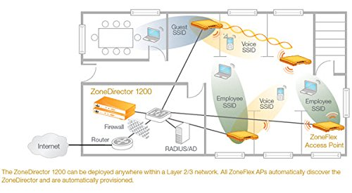 Ruckus Wireless ZoneDirector 1200, licensed for up to 5