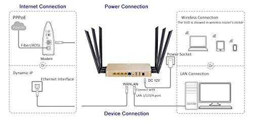 KuWFi High Power Wireless Gigabit Router, wireless Gigabit Access Point 802.11 ac router 1200Mbps Cover Long Area Support more than 100Users easy to Use Through walls 2000mW 128M DDR2 RAM for Home by KuWFi (Image #4)
