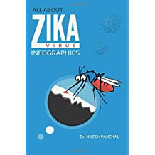 All About ZIKA Virus  - Infographics