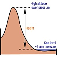 AltitudeGPS