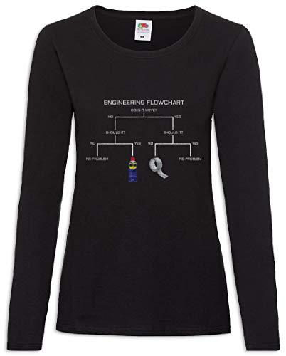 Flowchart – Tamaños Engineering De Xs T Mujer 2xl shirt Women Larga Manga fwqxdwaA