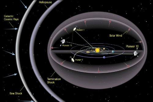 Poster Heliopause Graphic With Pioneer & Voyager Spacecraft Locations