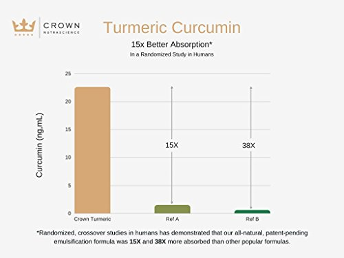 Turmeric Curcumin 1000mg, 60 Softgels, Crown NutraScience - 380mg Turmeric Extracts (Curcuminoid Powder) per Single Softgel, Emulsified for Maximum Absorption, Premium Joint Support & Pain Relief by Crown NutraScience (Image #5)