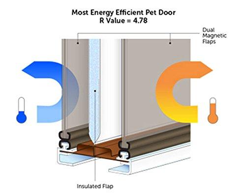 petsafe dog door installation instructions