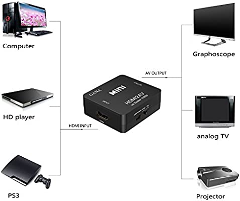 GANA HDMI a RCA, 1080P HDMI to AV 3RCA CVBs Adaptador de Convertidor de Audio y Video Compuesto Que Admite PAL/NTSC con Cable de Carga USB(Negro): Amazon.es: Electrónica