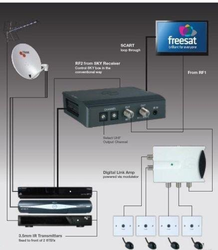 41t%2BqDmUluL triax tri link kit control sky, freesat, freeview amazon co uk triax tri-link kit wiring diagram at pacquiaovsvargaslive.co