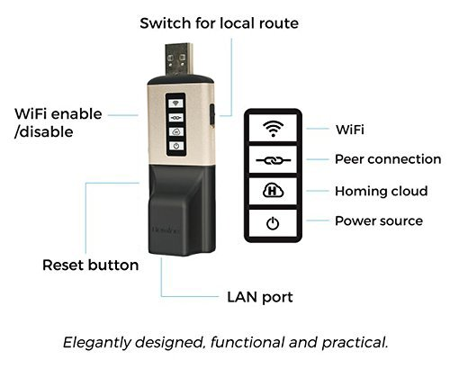 AlwaysHome Duo Private Public Travel VPN Alternative Hardware WiFi mini Protable AP USB Dongles Bi-directional Home Network with 1 Year Subscription
