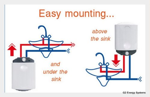 Caliente Calentador De Agua Por Encima Del Fregadero Instalación termostato regulable 1,5 kW Tesy: Amazon.es: Bricolaje y herramientas