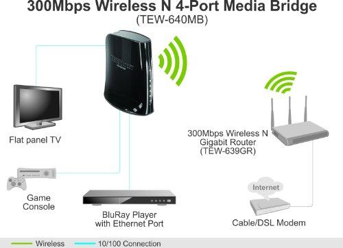 TRENDnet N300 4-port Wireless Media Bridge, TEW-640MB