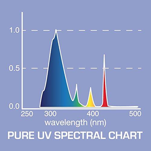 25-Pack AgroMax 4 Foot 45.75 Pure UV T5 Fluorescent Grow Light Bulbs – 25 F54T5HO Bulbs