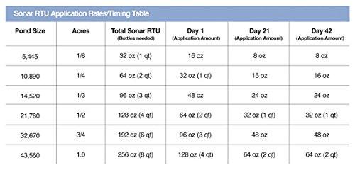 Sonar RTU Ready-to-Use 1 Quart Bottle