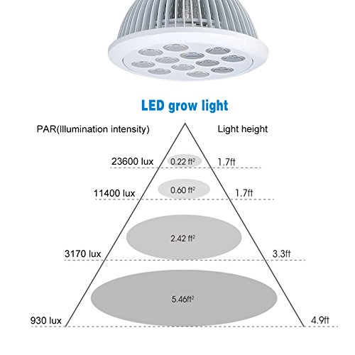 41tXgjl3RML - Swiftrans LED Grow Light Bulb, 24w Plant Grow Light with Full Spectrum for Indoor Plants Greenhouse and Hydroponic Growing