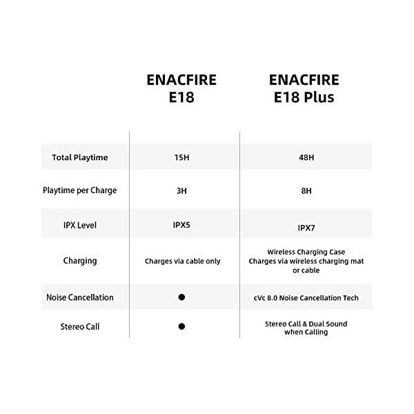 Compare Enacfire's E18 with E18 Plus