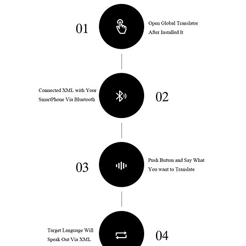 34 Languages Smart Voice Translator Device Pocket Electronics Bluetooth Real-Time Voice Interactive English Chinese French Spanish Greek Japanese for Travelling Learning Business Meeting (Silver) by Anxuans (Image #5)