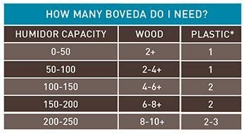 320 Gram 2-Way Humidity Control Pack BOVEDA 65 Percent RH