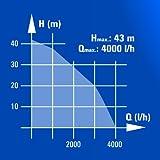 Einhell-Gartenpumpe-BG-GP-1140-N-1100-W-4000-lh-max-35-C-43-bar-43-m-max-Frderhhe-Edelstahlgehuse