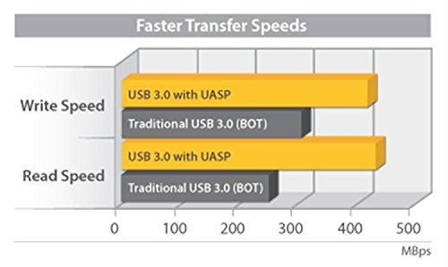 StarTech 2.5-Inch USB 3.0 External SATA III SSD Hard Drive Enclosure with UASP 8