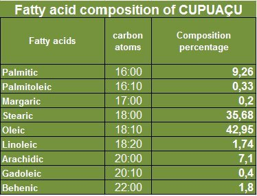 Cupuaçu Butter - 18 kg (39.68 lb) - Wholesale - Shipping Included - Raw & Unrefined - Sustainable Product by Paris Fragrances & Cosmetics Supplies, INC (Image #1)