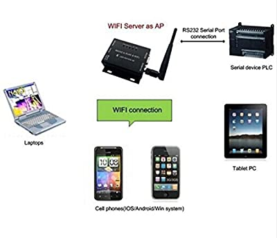 10 Piece USR-WIFI232-610 Serial RS232 RS485 to Wifi 802.11 b/g/n&Ethernet Converter